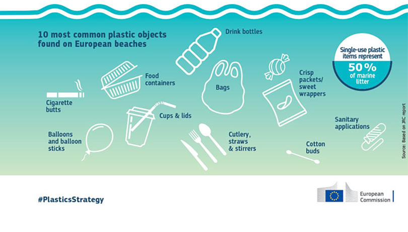 10 most common plastic objects found on European beaches
