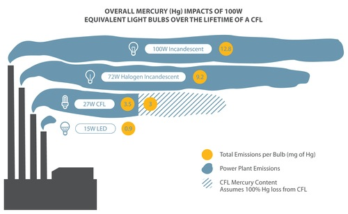 Chart showing mercury from power emissions